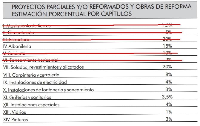Porcentajes de referencia para reformas