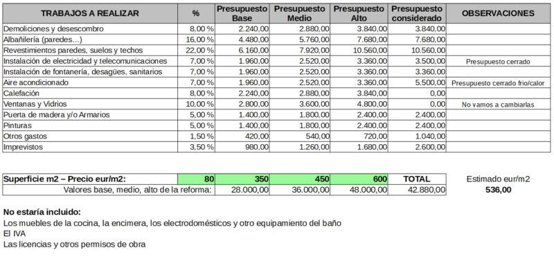 Estimación del presupuesto de una reforma integral de vivienda